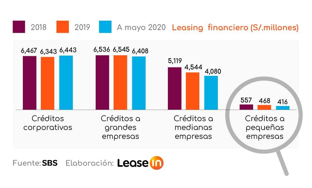Baja penetración y alta concentración caracterizan al leasing financiero en el Perú